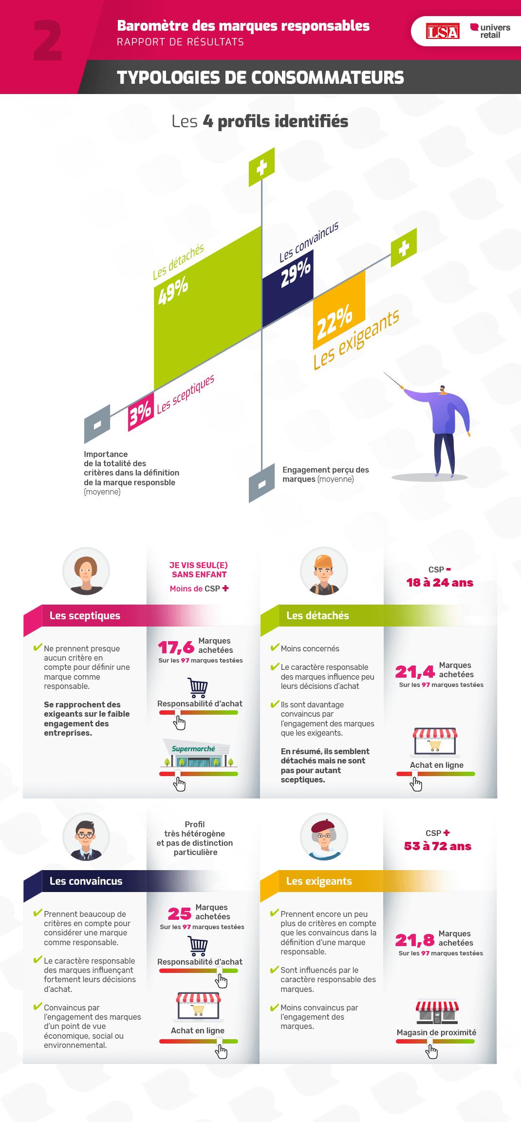 Baromètre des marques responsables - Infographie Volet 2