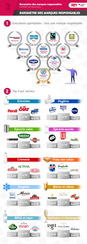 Baromètre des marques responsables - Infographie Volet 3