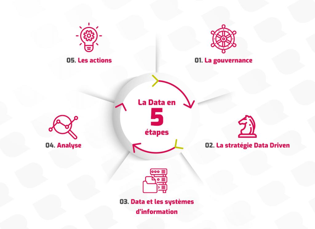 La Data en 5 étapes