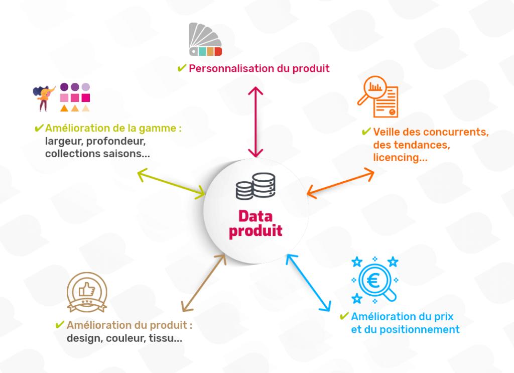 Stratégie produit_data