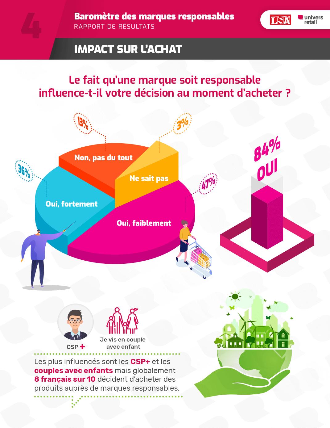 Baromètre-Infographie4-impact sur achat