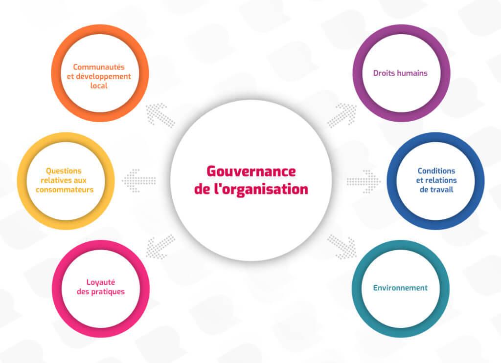 Gouvernance Achat Univers Retail