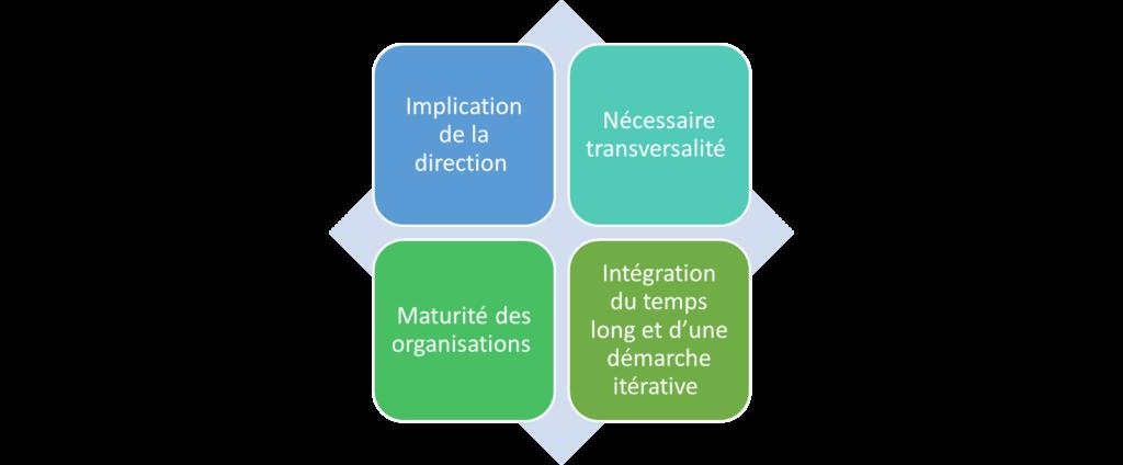 Stratégie Achat Responsable