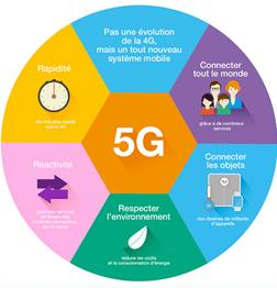 5G A Survey on Wireless Technology 5G