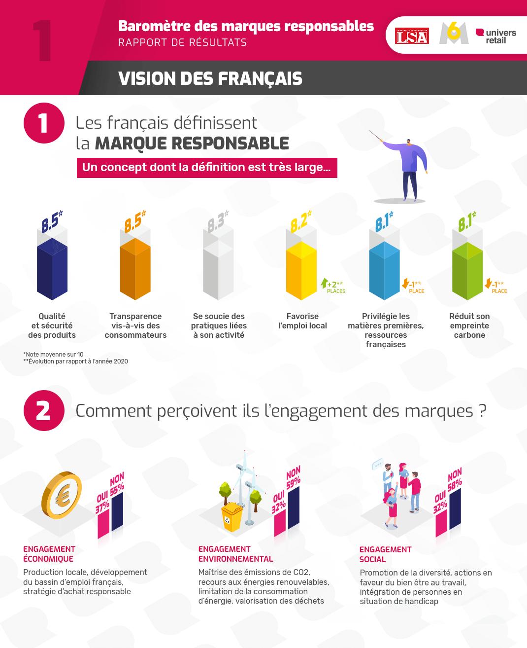 Responsabilité des grandes marques 2021-vision des français
